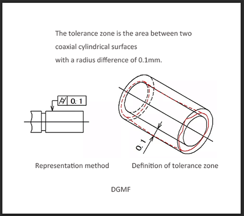 4 Cylindricity geometric toerance of injection mold