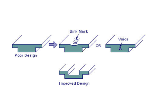Change the wall thickness to reduce sink marks