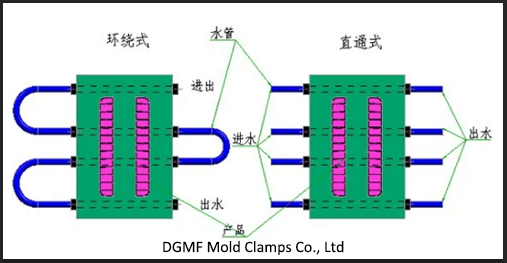 The connection method of the external water pipe of the mold