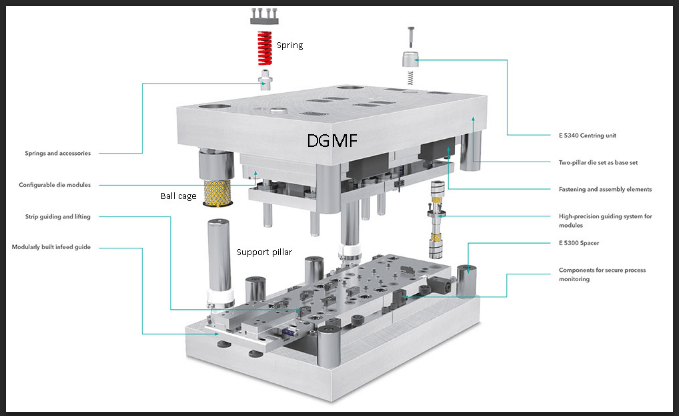 Hardware stamping die mold components