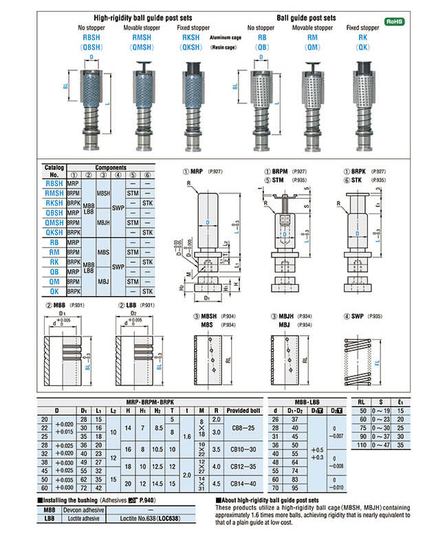 High-rigidity Ball Bearing Guide Post Sets and Ball Bearing Guide Post Sets Specifications and Drawing