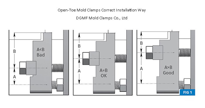 Open toe mold clamps installation correct way