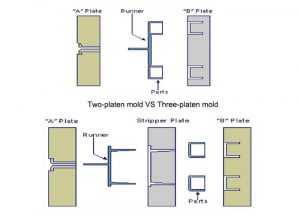 What Is The Difference Between Two-platen Mold And Three-platen Mold?